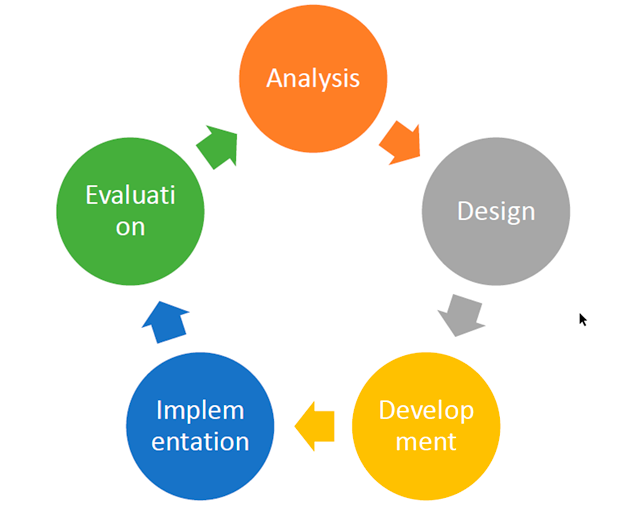 E-learning design - ADDIE Model