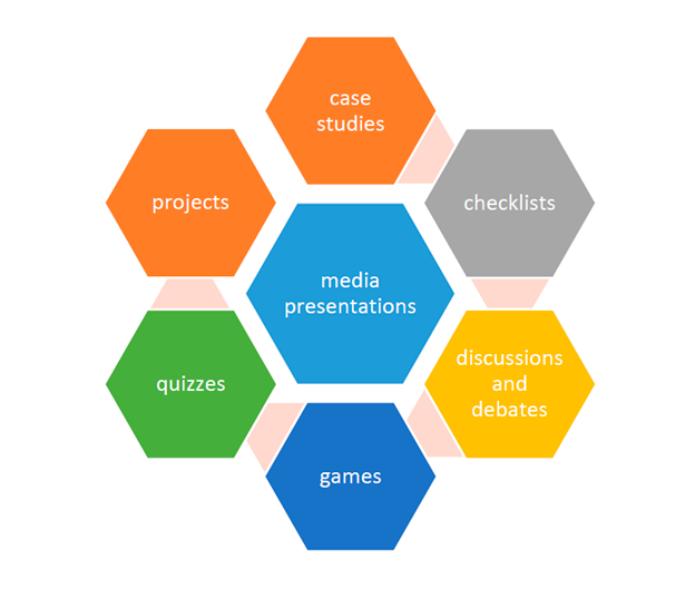 E-learning design - Learning Activities