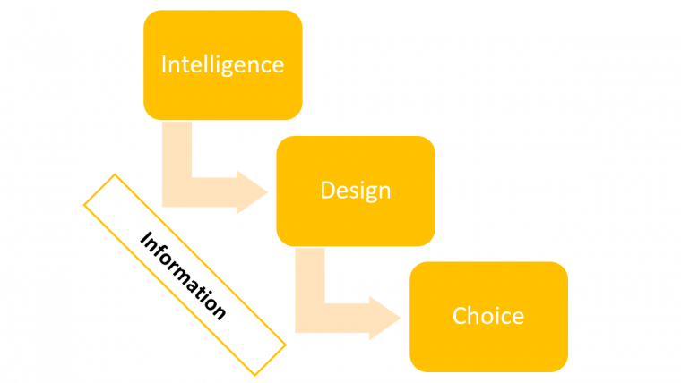 IT Systems & E-Learning #4: Make Decisions